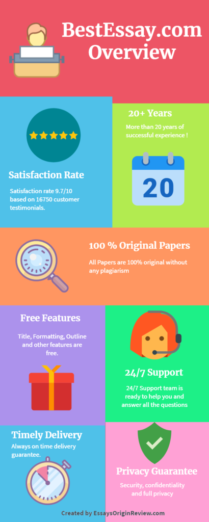 BestEssay infographic overview